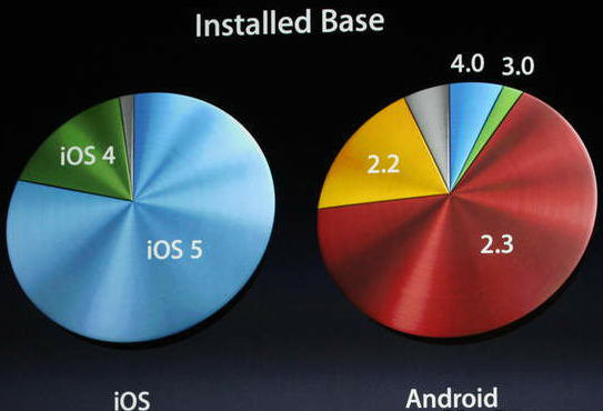iOS Android Installed Base