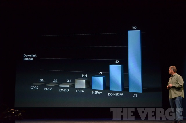 iPhone 5 with LTE gives 100 Mbps speed