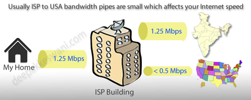 Slow Indian ISP MTNL Triband
