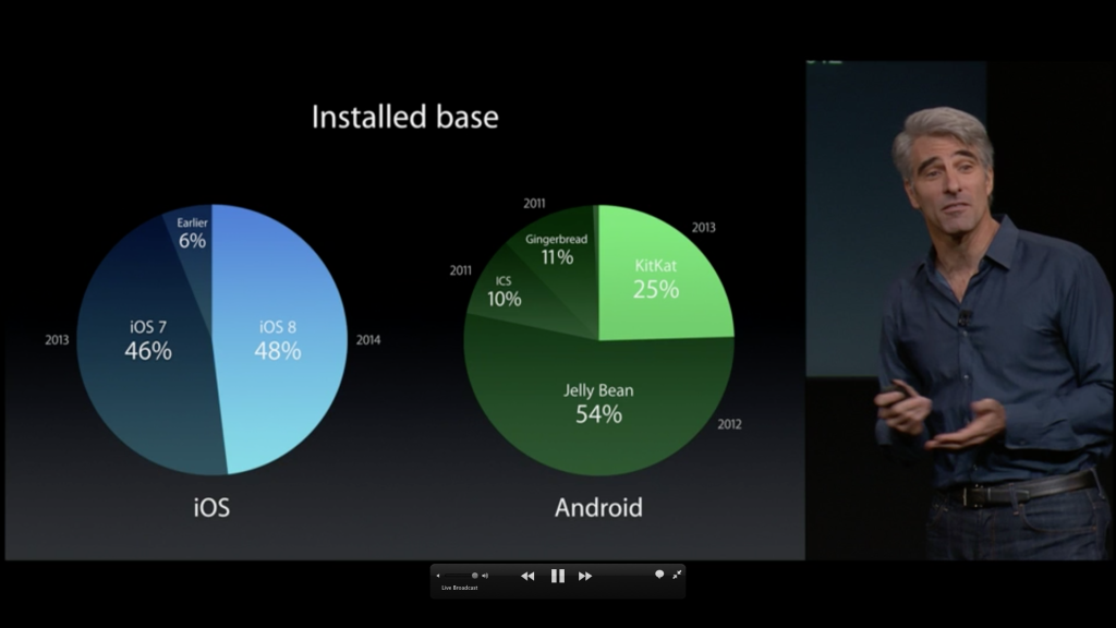 iOS8 adoption vs android adoption speed